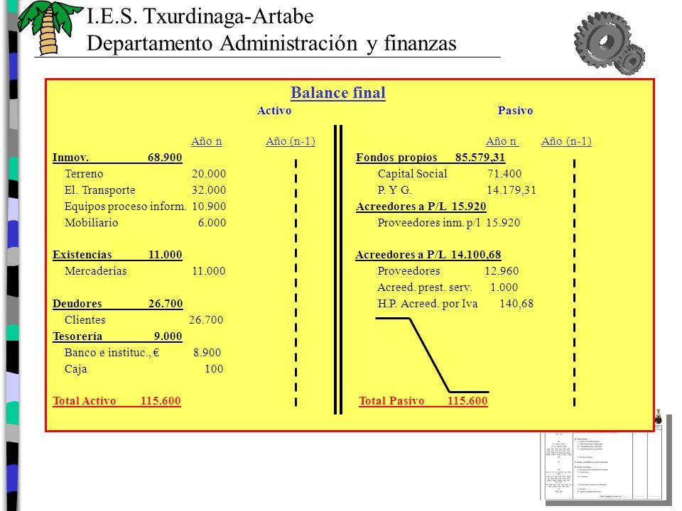 I.E.S.Txurdinaga-Artabe Departamento Administración y finanzas Cuenta de Pérdidas y ganancias (P.