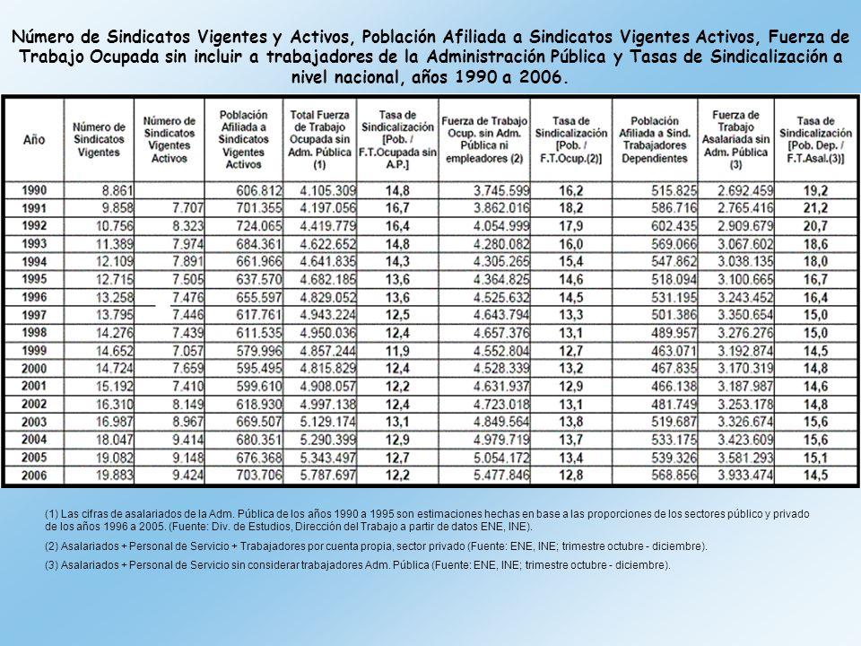 (1) Las cifras de asalariados de la Adm.