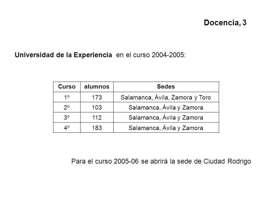 Universidad de la Experiencia en el curso 2004-2005: Docencia, 3 CursoalumnosSedes 1º173Salamanca, Ávila, Zamora y Toro 2º103Salamanca, Ávila y Zamora 3º112Salamanca, Ávila y Zamora 4º183Salamanca, Ávila y Zamora Para el curso 2005-06 se abrirá la sede de Ciudad Rodrigo