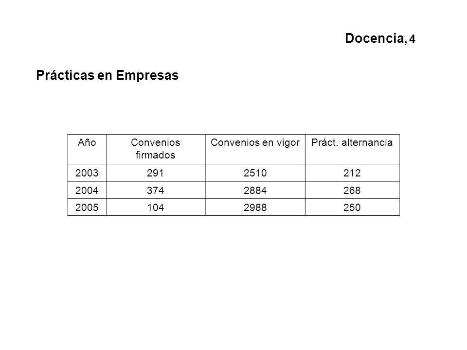 Prácticas en Empresas Docencia, 4 AñoConvenios firmados Convenios en vigorPráct.