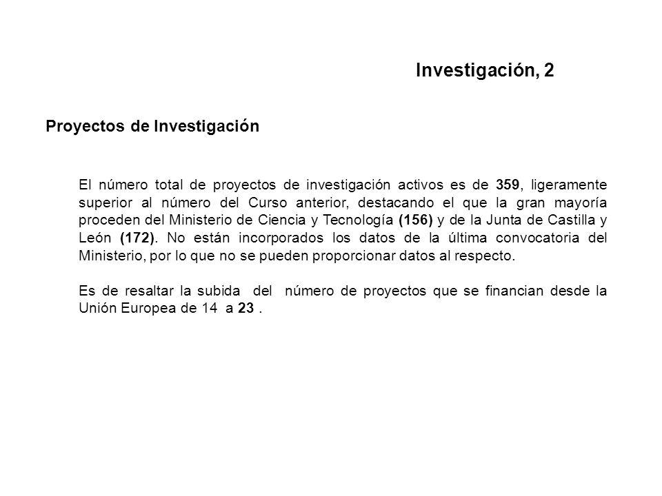 Proyectos de Investigación El número total de proyectos de investigación activos es de 359, ligeramente superior al número del Curso anterior, destacando el que la gran mayoría proceden del Ministerio de Ciencia y Tecnología (156) y de la Junta de Castilla y León (172).