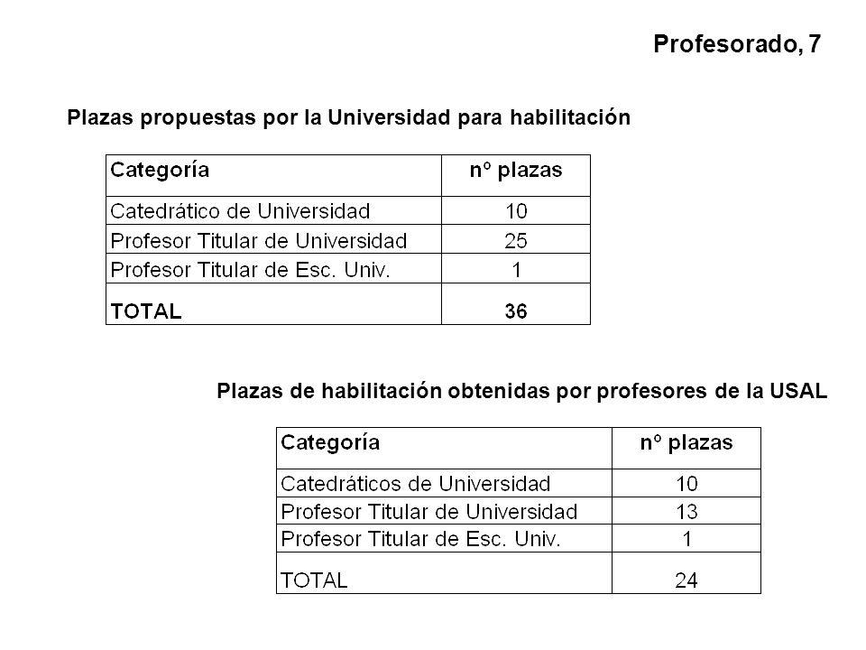 Plazas propuestas por la Universidad para habilitación Plazas de habilitación obtenidas por profesores de la USAL Profesorado, 7