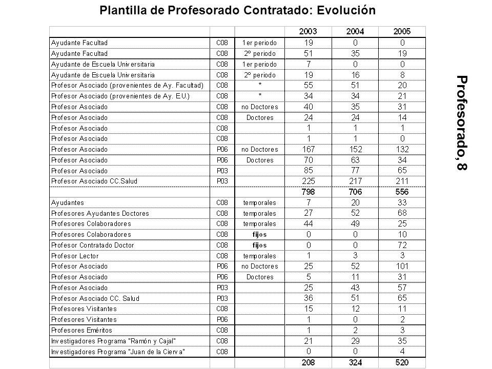 Plantilla de Profesorado Contratado: Evolución Profesorado, 8