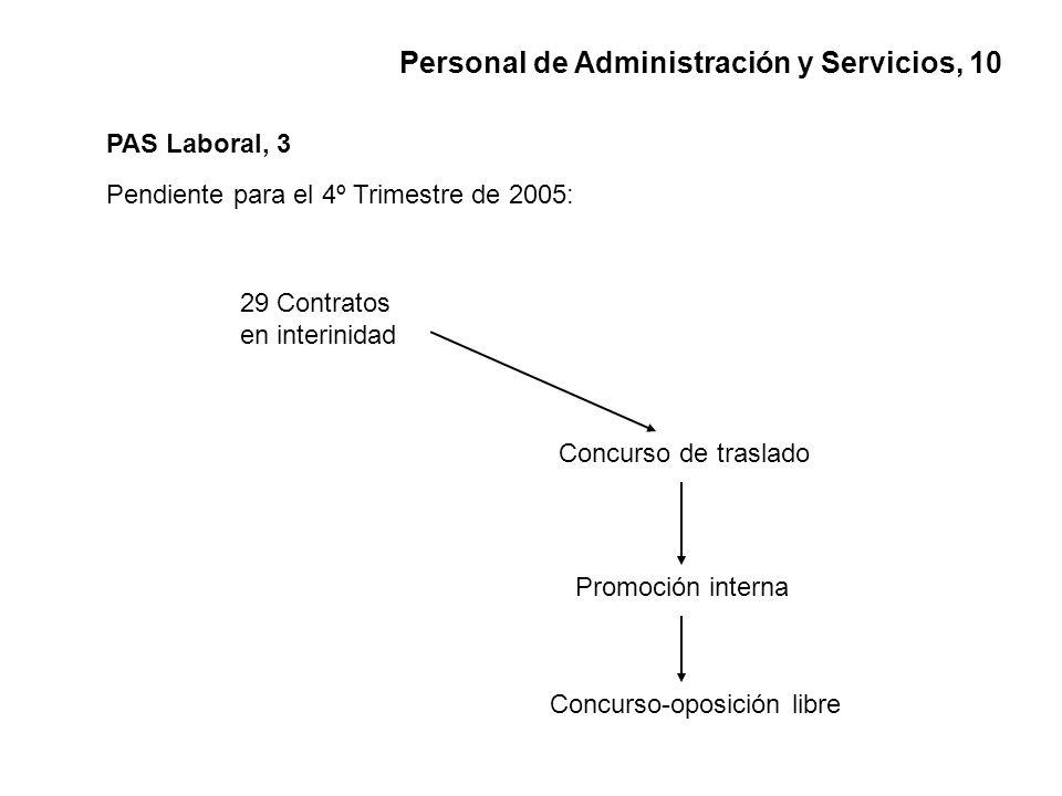 PAS Laboral, 3 29 Contratos en interinidad Pendiente para el 4º Trimestre de 2005: Concurso de traslado Promoción interna Concurso-oposición libre Personal de Administración y Servicios, 10