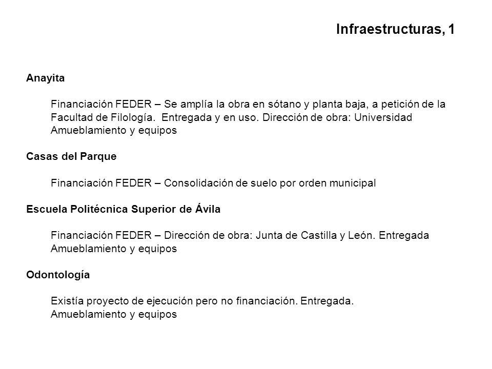 Anayita Financiación FEDER – Se amplía la obra en sótano y planta baja, a petición de la Facultad de Filología.