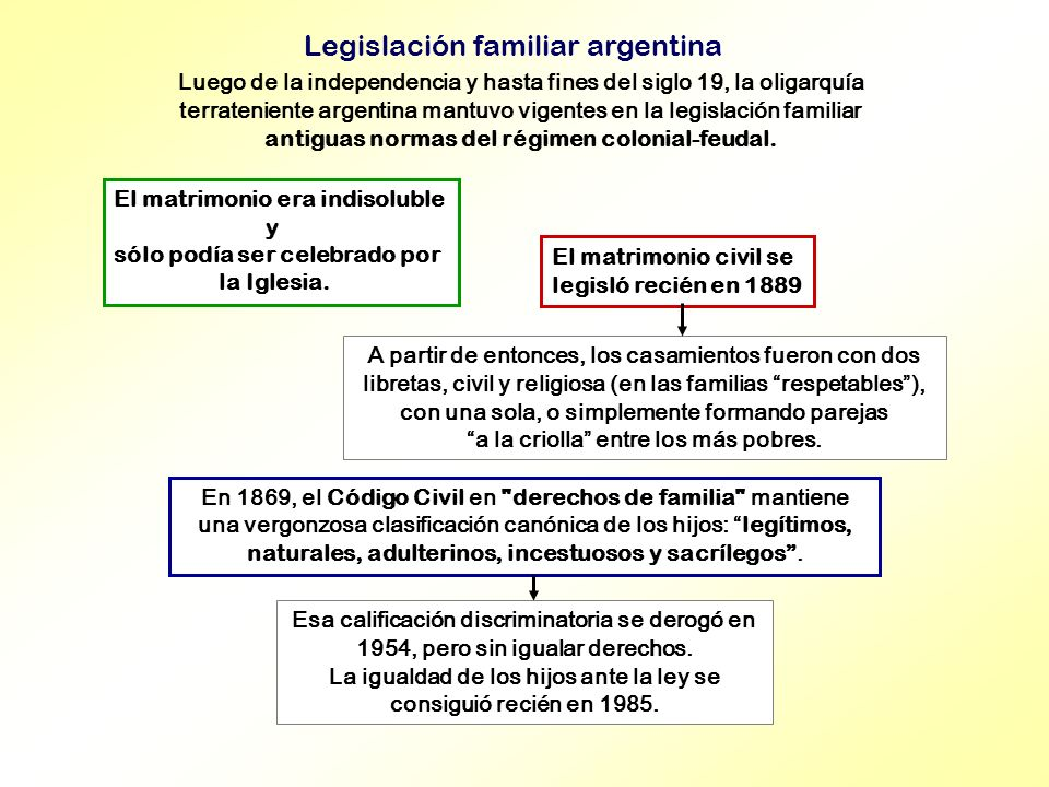 Legislación familiar argentina El matrimonio era indisoluble y sólo podía ser celebrado por la Iglesia. A partir de entonces, los casamientos fueron c