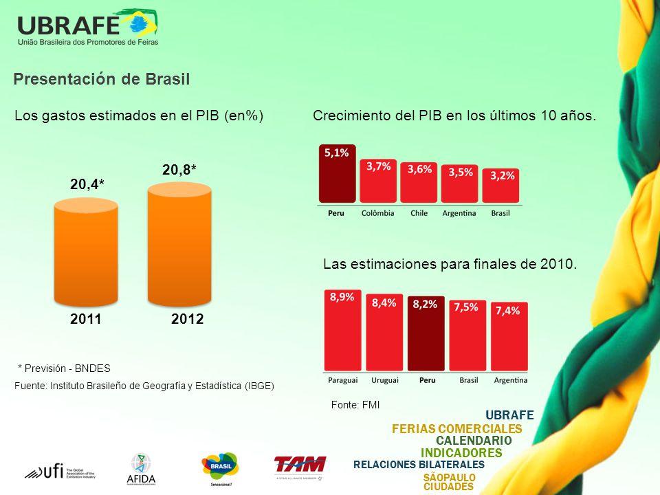 UBRAFE FERIAS COMERCIALES CALENDARIO INDICADORES RELACIONES BILATERALES SÃOPAULO CIUDADES Presentación de Brasil Los gastos estimados en el PIB (en%) * Previsión - BNDES 20,4* 20,8* 20112012 Fuente: Instituto Brasileño de Geografía y Estadística (IBGE) Crecimiento del PIB en los últimos 10 años.
