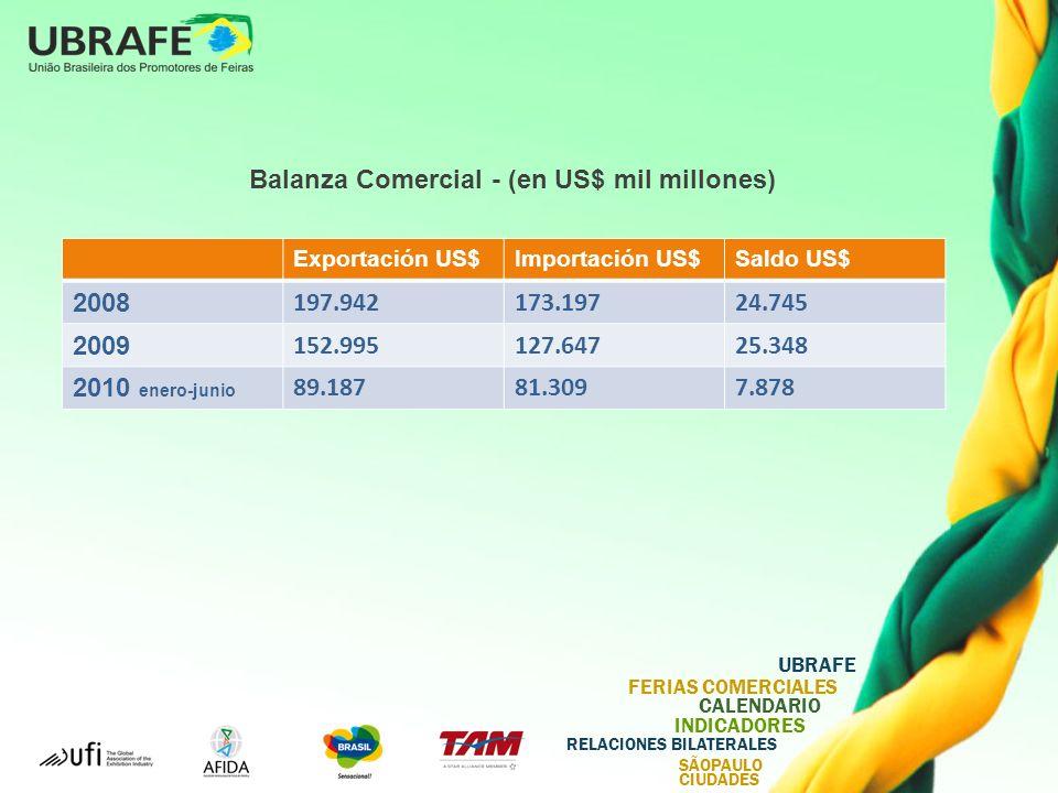 UBRAFE FERIAS COMERCIALES CALENDARIO INDICADORES RELACIONES BILATERALES SÃOPAULO CIUDADES Balanza Comercial - (en US$ mil millones) Exportación US$Importación US$Saldo US$ 2008 197.942173.19724.745 2009 152.995127.64725.348 2010 enero-junio 89.18781.3097.878