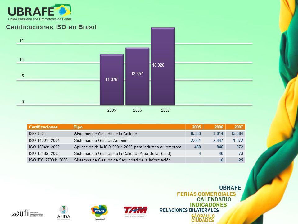 UBRAFE FERIAS COMERCIALES CALENDARIO INDICADORES RELACIONES BILATERALES SÃOPAULO CIUDADES Certificaciones ISO en Brasil 200520062007 0 5 10 15 11.078 18.326 12.357 CertificacionesTipo200520062007 ISO 9001 Sistemas de Gestión de la Calidad 8.5339.01415.384 ISO 14001: 2004 Sistemas de Gestión Ambiental 2.0612.4471.872 ISO 16949: 2002 Aplicación de la ISO 9001: 2000 para Industria automotora 480846972 ISO 13485: 2003 Sistemas de Gestión de la Calidad (Área de la Salud) 44073 ISO IEC 27001: 2006 Sistemas de Gestión de Seguridad de la Información 1025
