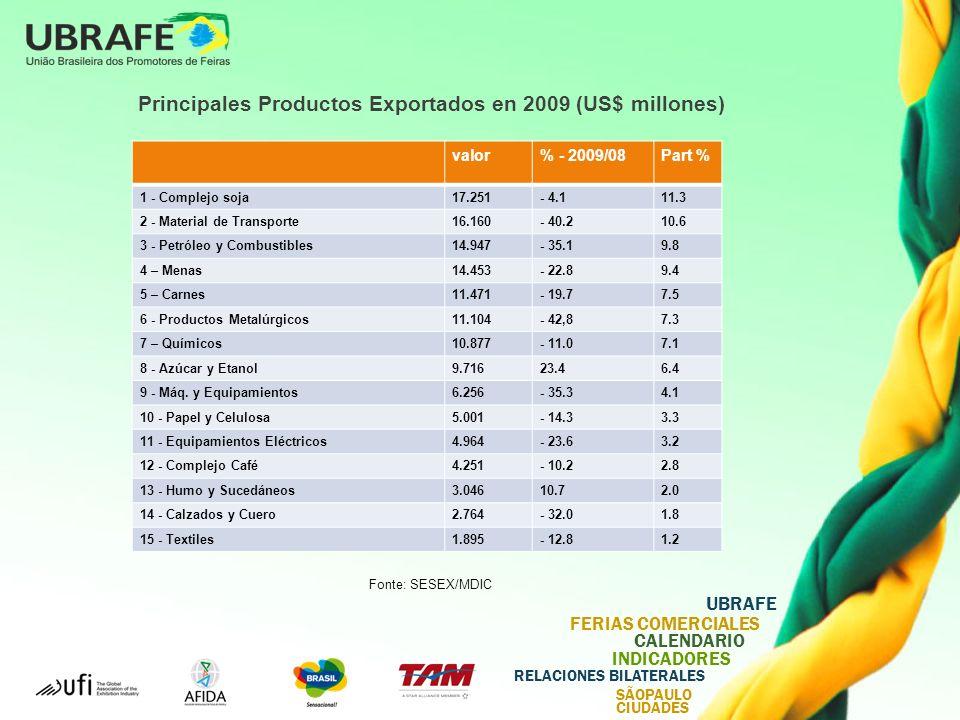 UBRAFE FERIAS COMERCIALES CALENDARIO INDICADORES RELACIONES BILATERALES SÃOPAULO CIUDADES Fonte: SESEX/MDIC Principales Productos Exportados en 2009 (US$ millones) valor% - 2009/08Part % 1 - Complejo soja17.251- 4.111.3 2 - Material de Transporte16.160- 40.210.6 3 - Petróleo y Combustibles14.947- 35.19.8 4 – Menas14.453- 22.89.4 5 – Carnes11.471- 19.77.5 6 - Productos Metalúrgicos11.104- 42,87.3 7 – Químicos10.877- 11.07.1 8 - Azúcar y Etanol9.71623.46.4 9 - Máq.