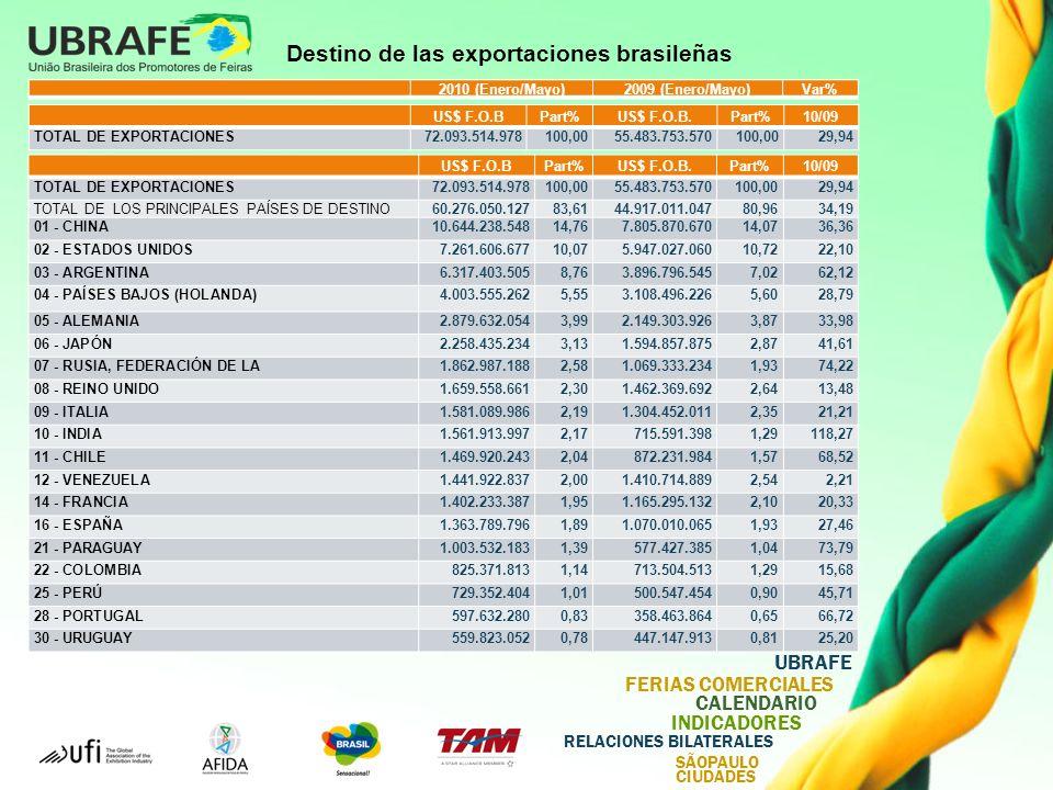 UBRAFE FERIAS COMERCIALES CALENDARIO INDICADORES RELACIONES BILATERALES SÃOPAULO CIUDADES Destino de las exportaciones brasileñas US$ F.O.BPart%US$ F.O.B.Part%10/09 TOTAL DE EXPORTACIONES72.093.514.978100,0055.483.753.570100,0029,94 TOTAL DE LOS PRINCIPALES PAÍSES DE DESTINO60.276.050.12783,6144.917.011.04780,9634,19 01 - CHINA10.644.238.54814,767.805.870.67014,0736,36 02 - ESTADOS UNIDOS7.261.606.67710,075.947.027.06010,7222,10 03 - ARGENTINA6.317.403.5058,763.896.796.5457,0262,12 04 - PAÍSES BAJOS (HOLANDA)4.003.555.2625,553.108.496.2265,6028,79 05 - ALEMANIA2.879.632.0543,992.149.303.9263,8733,98 06 - JAPÓN2.258.435.2343,131.594.857.8752,8741,61 07 - RUSIA, FEDERACIÓN DE LA1.862.987.1882,581.069.333.2341,9374,22 08 - REINO UNIDO1.659.558.6612,301.462.369.6922,6413,48 09 - ITALIA1.581.089.9862,191.304.452.0112,3521,21 10 - INDIA1.561.913.9972,17715.591.3981,29118,27 11 - CHILE1.469.920.2432,04872.231.9841,5768,52 12 - VENEZUELA1.441.922.8372,001.410.714.8892,542,21 14 - FRANCIA1.402.233.3871,951.165.295.1322,1020,33 16 - ESPAÑA1.363.789.7961,891.070.010.0651,9327,46 21 - PARAGUAY1.003.532.1831,39577.427.3851,0473,79 22 - COLOMBIA825.371.8131,14713.504.5131,2915,68 25 - PERÚ729.352.4041,01500.547.4540,9045,71 28 - PORTUGAL597.632.2800,83358.463.8640,6566,72 30 - URUGUAY559.823.0520,78447.147.9130,8125,20 2010 (Enero/Mayo)2009 (Enero/Mayo)Var% US$ F.O.BPart%US$ F.O.B.Part%10/09 TOTAL DE EXPORTACIONES72.093.514.978100,0055.483.753.570100,0029,94