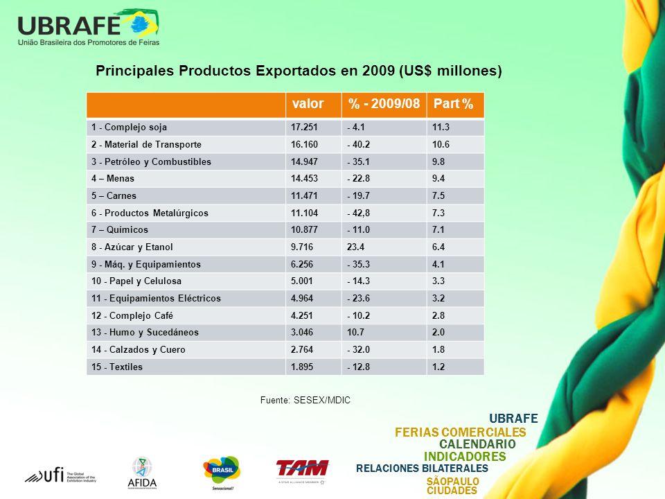 UBRAFE FERIAS COMERCIALES CALENDARIO INDICADORES RELACIONES BILATERALES SÃOPAULO CIUDADES Principales Productos Exportados en 2009 (US$ millones) valor% - 2009/08Part % 1 - Complejo soja17.251- 4.111.3 2 - Material de Transporte16.160- 40.210.6 3 - Petróleo y Combustibles14.947- 35.19.8 4 – Menas14.453- 22.89.4 5 – Carnes11.471- 19.77.5 6 - Productos Metalúrgicos11.104- 42,87.3 7 – Químicos10.877- 11.07.1 8 - Azúcar y Etanol9.71623.46.4 9 - Máq.