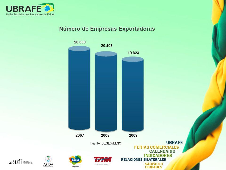 UBRAFE FERIAS COMERCIALES CALENDARIO INDICADORES RELACIONES BILATERALES SÃOPAULO CIUDADES 200720082009 20.888 20.408 19.823 Número de Empresas Exportadoras Fuente: SESEX/MDIC