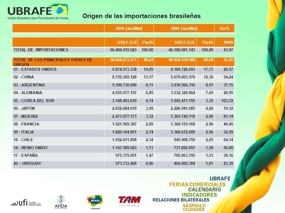 UBRAFE FERIAS COMERCIALES CALENDARIO INDICADORES RELACIONES BILATERALES SÃOPAULO CIUDADES Origen de las importaciones brasileñas TOTAL DE LOS PRINCIPALES PAÍSES DE ORIGEN 58.668.673.57788,2440.954.478.98888,6843,25 01 - ESTADOS UNIDOS9.874.573.33814,858.189.726.69317,7320,57 02 - CHINA8.759.369.12813,175.679.003.57012,3054,24 03 - ARGENTINA5.390.730.0908,113.930.566.3168,5137,15 04 - ALEMANIA4.555.077.1976,853.532.329.0647,6528,95 05 - COREA DEL SUR3.148.493.6104,741.545.471.1553,35103,72 06 - JAPÓN2.652.684.6193,992.226.941.6854,8219,12 07 - NIGERIA2.473.977.1733,721.365.749.1192,9681,14 08 - FRANCIA1.921.569.3872,891.368.155.1682,9640,45 09 - ITALIA1.820.194.8512,741.368.672.6892,9632,99 10 - CHILE1.552.611.8982,34945.908.7592,0564,14 14 - REINO UNIDO1.147.589.9231,73731.892.0571,5856,80 17 - ESPAÑA975.379.9511,47705.963.7051,5338,16 26 – URUGUAY573.733.4000,86464.960.3841,0123,39 2010 (Jan/Mai)2009 (Jan/Mai)Var% US$ F.O.BPart%US$ F.O.B.Part%10/09 TOTAL DE IMPORTACIONES66.484.919.023100,0046.180.081.143100,0043,97