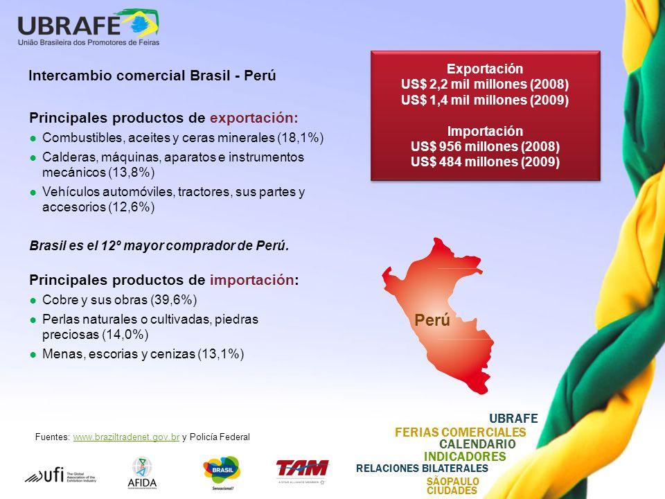 UBRAFE FERIAS COMERCIALES CALENDARIO INDICADORES RELACIONES BILATERALES SÃOPAULO CIUDADES Intercambio comercial Brasil - Perú Principales productos de exportación: Combustibles, aceites y ceras minerales (18,1%) Calderas, máquinas, aparatos e instrumentos mecánicos (13,8%) Vehículos automóviles, tractores, sus partes y accesorios (12,6%) Brasil es el 12º mayor comprador de Perú.