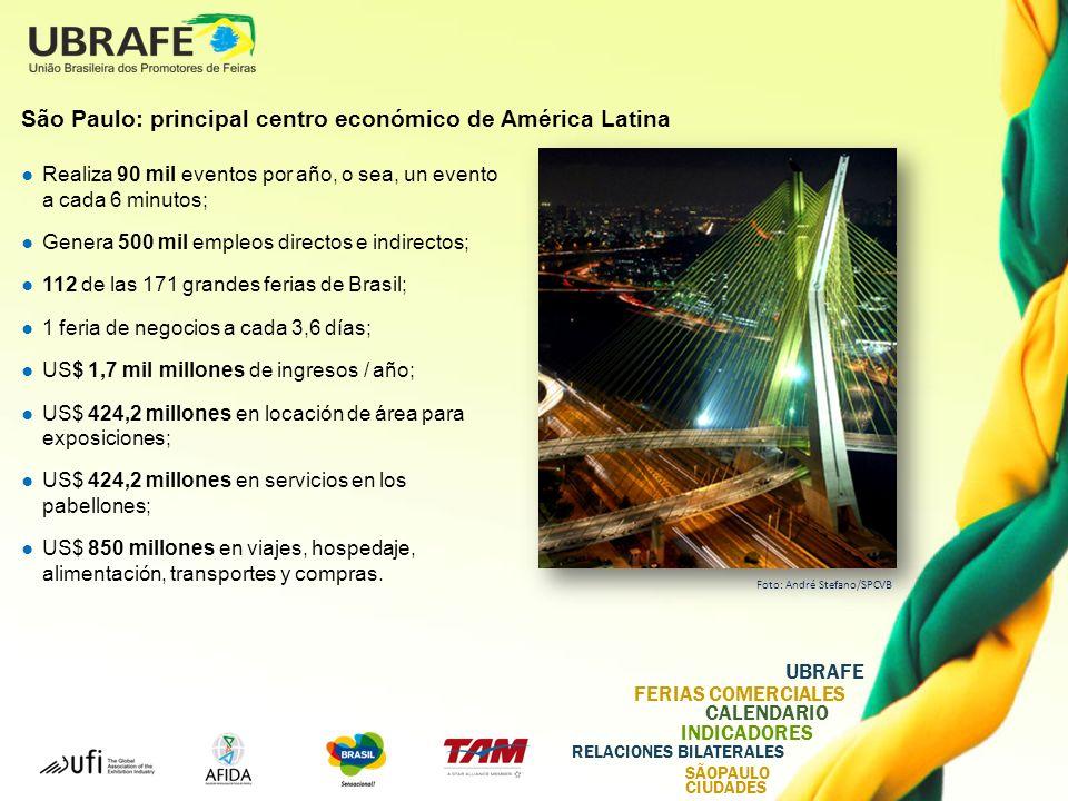 UBRAFE FERIAS COMERCIALES CALENDARIO INDICADORES RELACIONES BILATERALES SÃOPAULO CIUDADES São Paulo: principal centro económico de América Latina Realiza 90 mil eventos por año, o sea, un evento a cada 6 minutos; Genera 500 mil empleos directos e indirectos; 112 de las 171 grandes ferias de Brasil; 1 feria de negocios a cada 3,6 días; US$ 1,7 mil millones de ingresos / año; US$ 424,2 millones en locación de área para exposiciones; US$ 424,2 millones en servicios en los pabellones; US$ 850 millones en viajes, hospedaje, alimentación, transportes y compras.