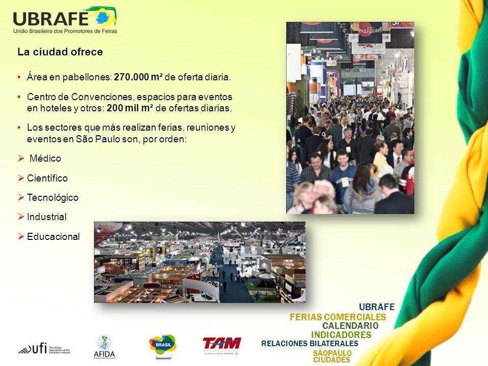 UBRAFE FERIAS COMERCIALES CALENDARIO INDICADORES RELACIONES BILATERALES SÃOPAULO CIUDADES La ciudad ofrece Área en pabellones: 270.000 m² de oferta diaria.