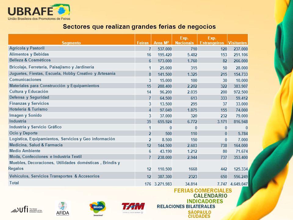 UBRAFE FERIAS COMERCIALES CALENDARIO INDICADORES RELACIONES BILATERALES SÃOPAULO CIUDADES Sectores que realizan grandes ferias de negocios SegmentoFeirasArea M 2 Exp.