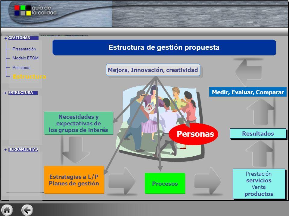 GESTIONAR Estructura Necesidades y expectativas de los grupos de interés Estrategias a L/P Planes de gestión Procesos Prestación servicios Venta produ