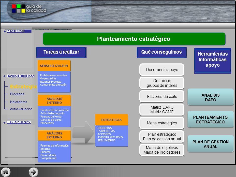 ESTRUCTURA Estrategia Procesos Indicadores Autoevaluación F uentes de información Entorno. Clientes Proveedores Competencia ANÁLISIS EXTERNO OBJETIVOS