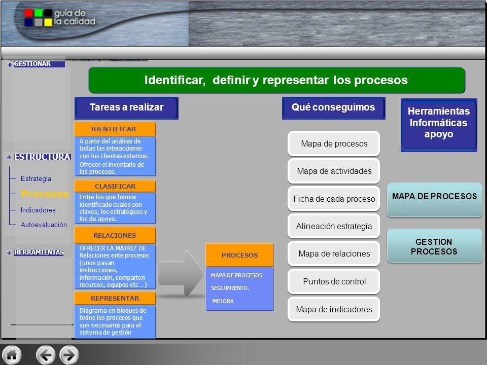 ESTRUCTURA Identificar, definir y representar los procesos Qué conseguimos Mapa de procesos Mapa de actividades Ficha de cada proceso Alineación estra