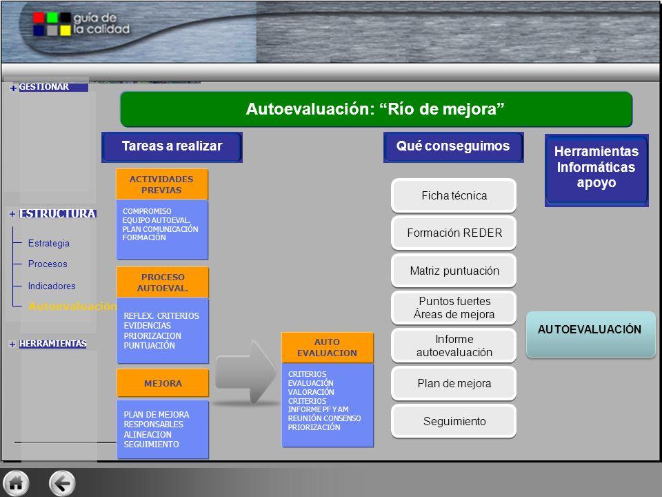 ESTRUCTURA Autoevaluación: Río de mejora Qué conseguimos Ficha técnica Formación REDER Matriz puntuación Puntos fuertes Áreas de mejora Puntos fuertes