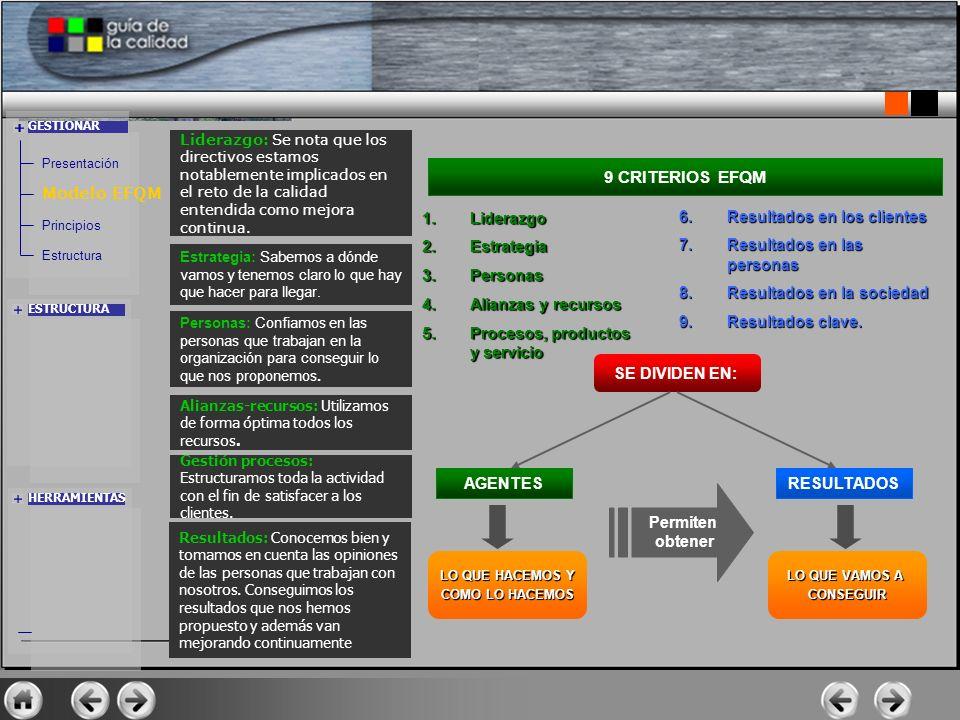 1.Liderazgo 2.Estrategia 3.Personas 4.Alianzas y recursos 5.Procesos, productos y servicio 9 CRITERIOS EFQM 6.Resultados en los clientes 7.Resultados