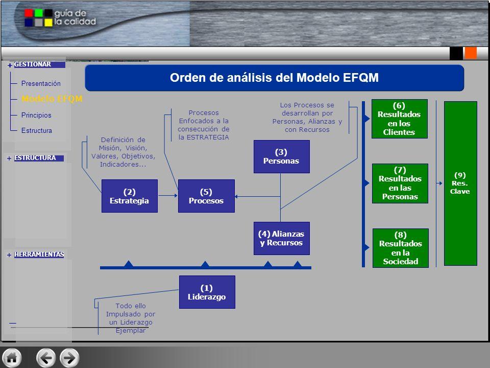 (2) Estrategia Definición de Misión, Visión, Valores, Objetivos, Indicadores... (5) Procesos Procesos Enfocados a la consecución de la ESTRATEGIA (3)