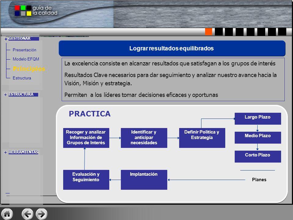 Recoger y analizar Información de Grupos de Interés Identificar y anticipar necesidades Definir Política y Estrategia Largo Plazo Medio Plazo Corto Pl