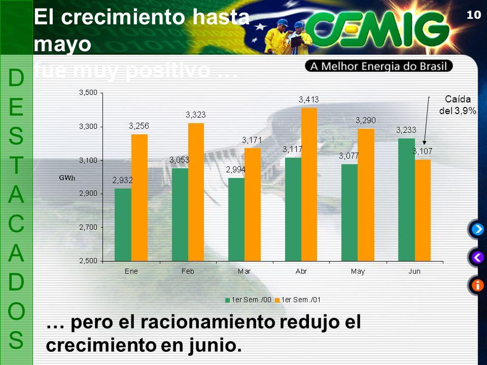 10 El crecimiento hasta mayo fue muy positivo … DESTACADOSDESTACADOS … pero el racionamiento redujo el crecimiento en junio.