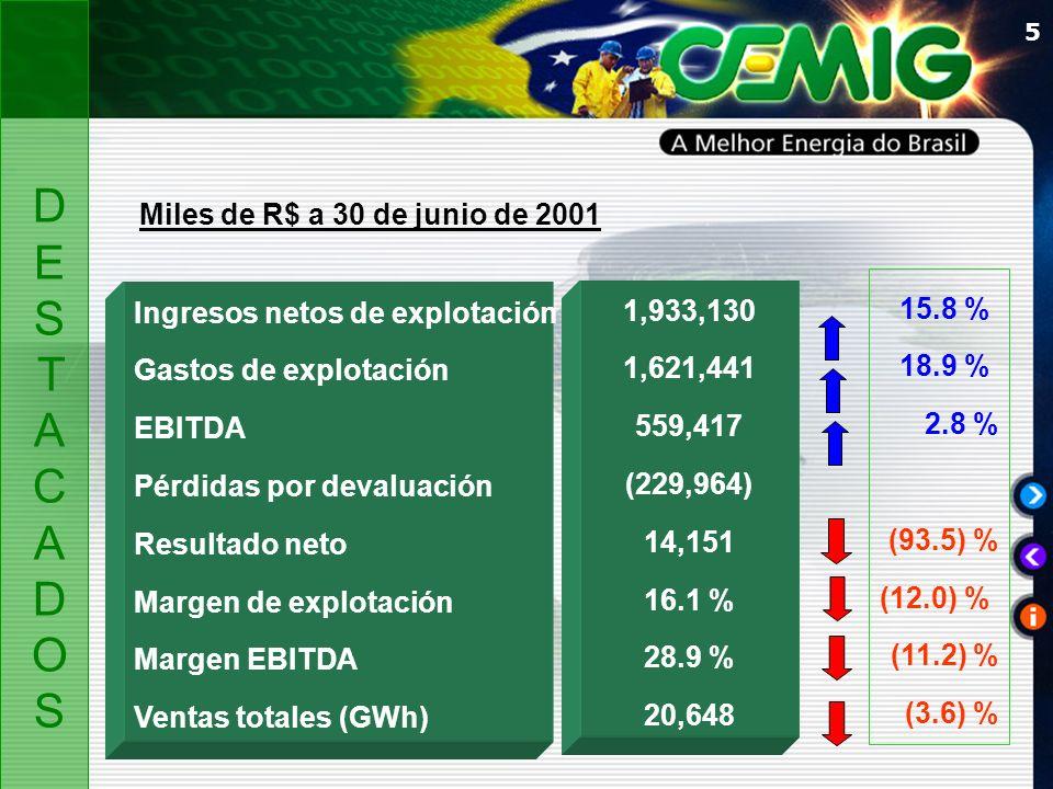 5 Ingresos netos de explotación Gastos de explotación EBITDA Pérdidas por devaluación Resultado neto Margen de explotación Margen EBITDA Ventas totales (GWh) Miles de R$ a 30 de junio de 2001 1,933,130 1,621,441 559,417 (229,964) 14,151 16.1 % 28.9 % 20,648 15.8 % 18.9 % 2.8 % (93.5) % (12.0) % (11.2) % (3.6) % DESTACADOSDESTACADOS