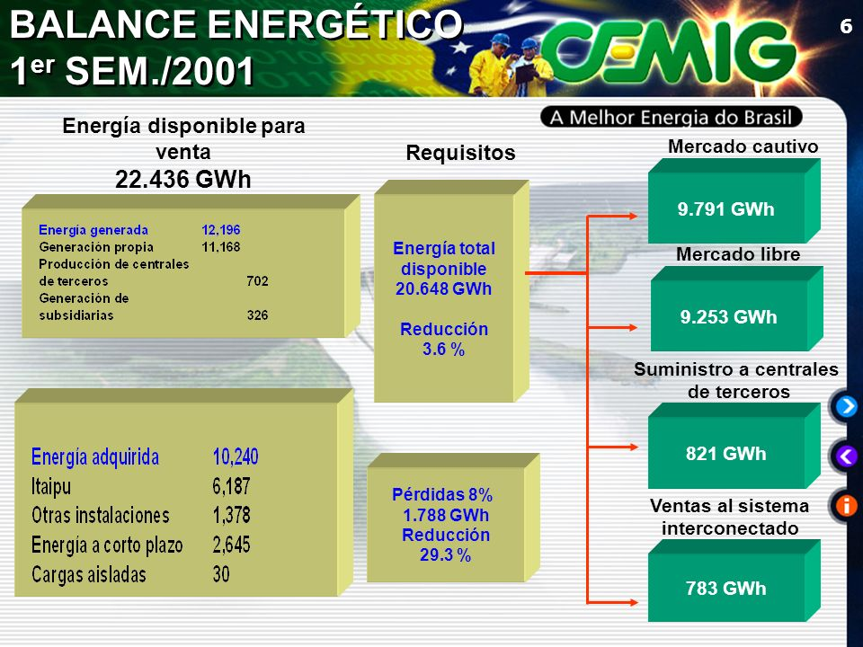 6 Requisitos Mercado cautivo Mercado libre Ventas al sistema interconectado 9.791 GWh 9.253 GWh 783 GWh Energía total disponible 20.648 GWh Reducción