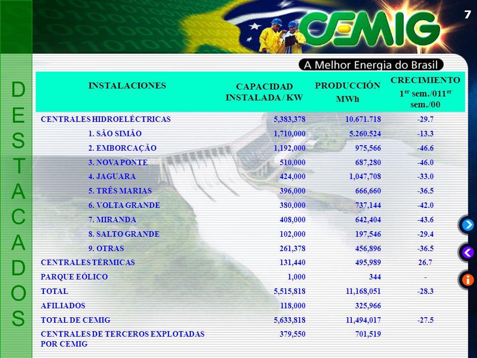 7 INSTALACIONES CAPACIDAD INSTALADA / KW PRODUCCIÓN MWh CRECIMIENTO 1 er sem./011 er sem./00 CENTRALES HIDROELÉCTRICAS5,383,37810.671.718-29.7 1.