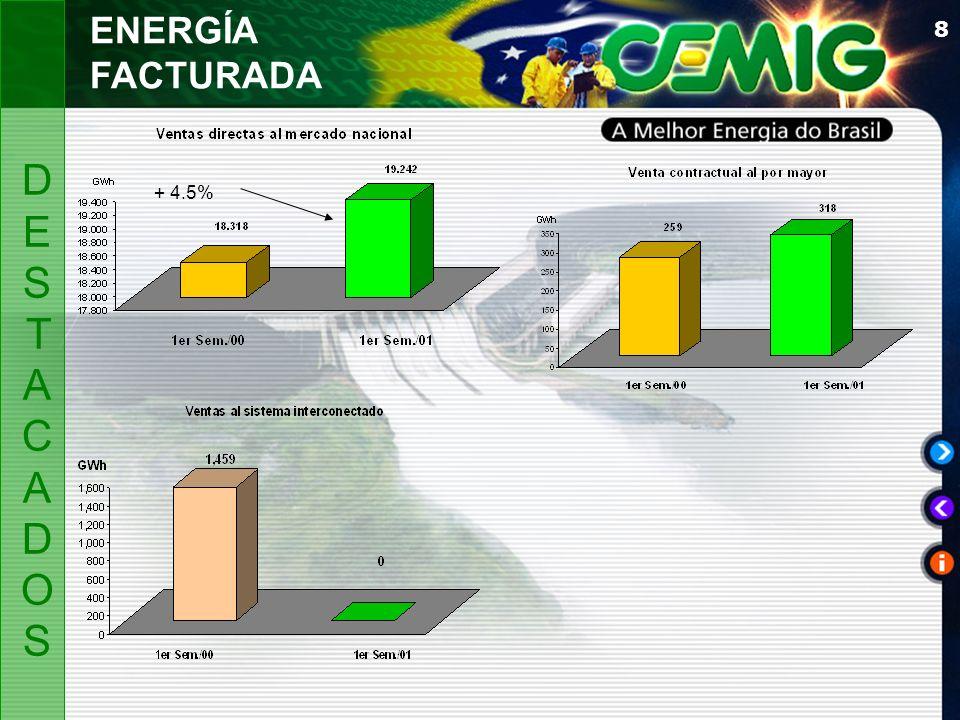 8 ENERGÍA FACTURADA + 4.5% DESTACADOSDESTACADOS