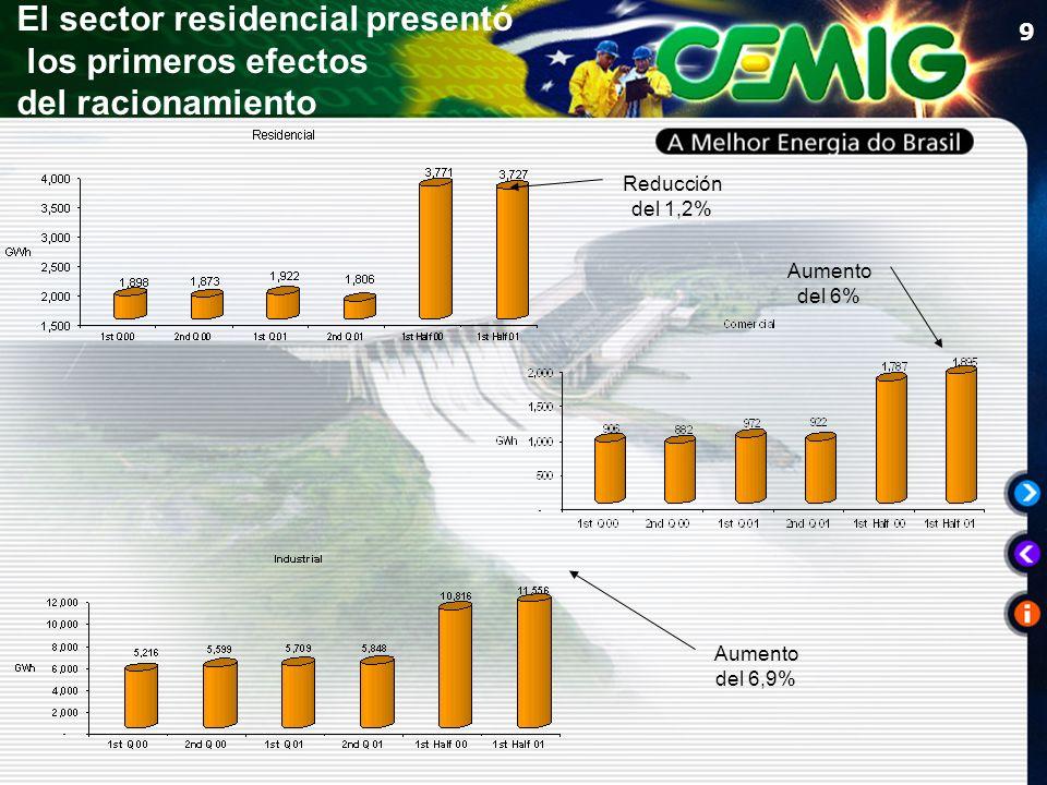 9 Reducción del 1,2% Aumento del 6% Aumento del 6,9% El sector residencial presentó los primeros efectos del racionamiento