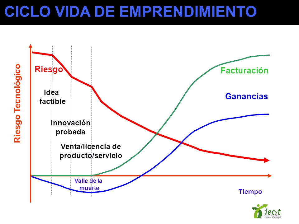 Idea factible Innovación probada Riesgo Ganancias Facturación Venta/licencia de producto/servicio Tiempo Riesgo Tecnológico Valle de la muerte CICLO V