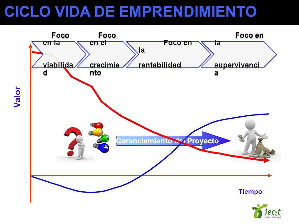 Gerenciamiento del Proyecto Tiempo Valor Foco en la viabilida d Foco en la viabilida d Foco en el crecimie nto Foco en el crecimie nto Foco en la rentabilidad Foco en la rentabilidad Foco en la supervivenci a Foco en la supervivenci a CICLO VIDA DE EMPRENDIMIENTO