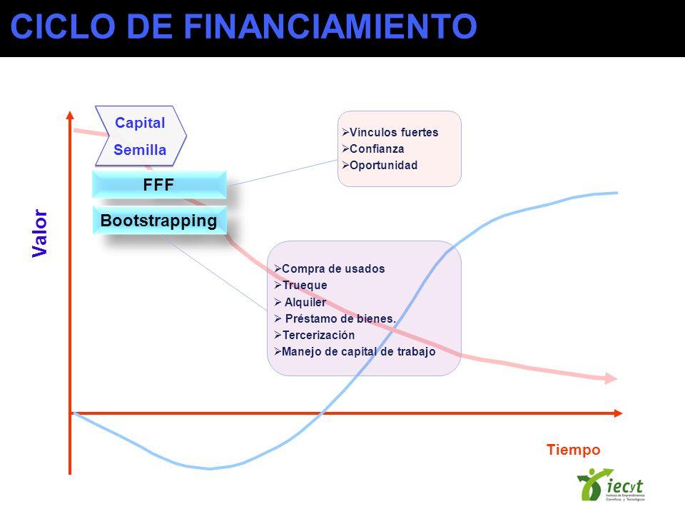 Tiempo Valor Capital Semilla Capital Semilla FFF Bootstrapping Vínculos fuertes Confianza Oportunidad Compra de usados Trueque Alquiler Préstamo de bi