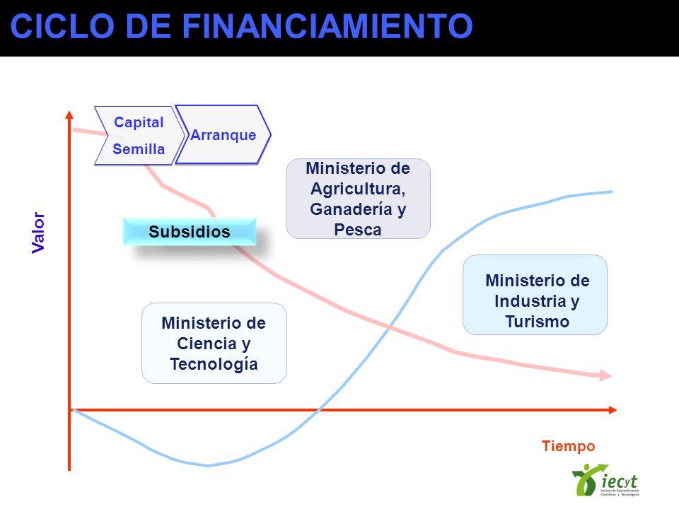 Tiempo Valor Capital Semilla Capital Semilla Subsidios Ministerio de Agricultura, Ganadería y Pesca Ministerio de Ciencia y Tecnología Ministerio de Industria y Turismo Arranque CICLO DE FINANCIAMIENTO