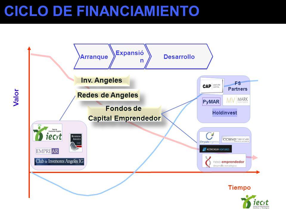 Tiempo Valor Arranque Expansió n Inv. Angeles Fondos de Capital Emprendedor Fondos de Capital Emprendedor Redes de Angeles PyMAR Holdinvest FS Partner