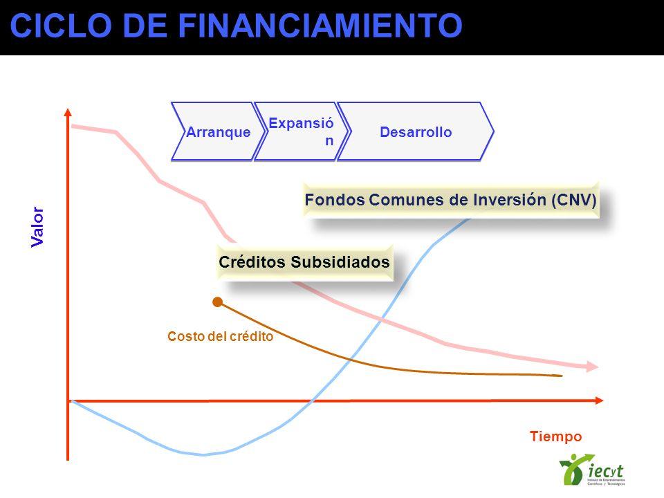 Tiempo Valor Costo del crédito Arranque Expansió n Desarrollo Créditos Subsidiados Fondos Comunes de Inversión (CNV) CICLO DE FINANCIAMIENTO