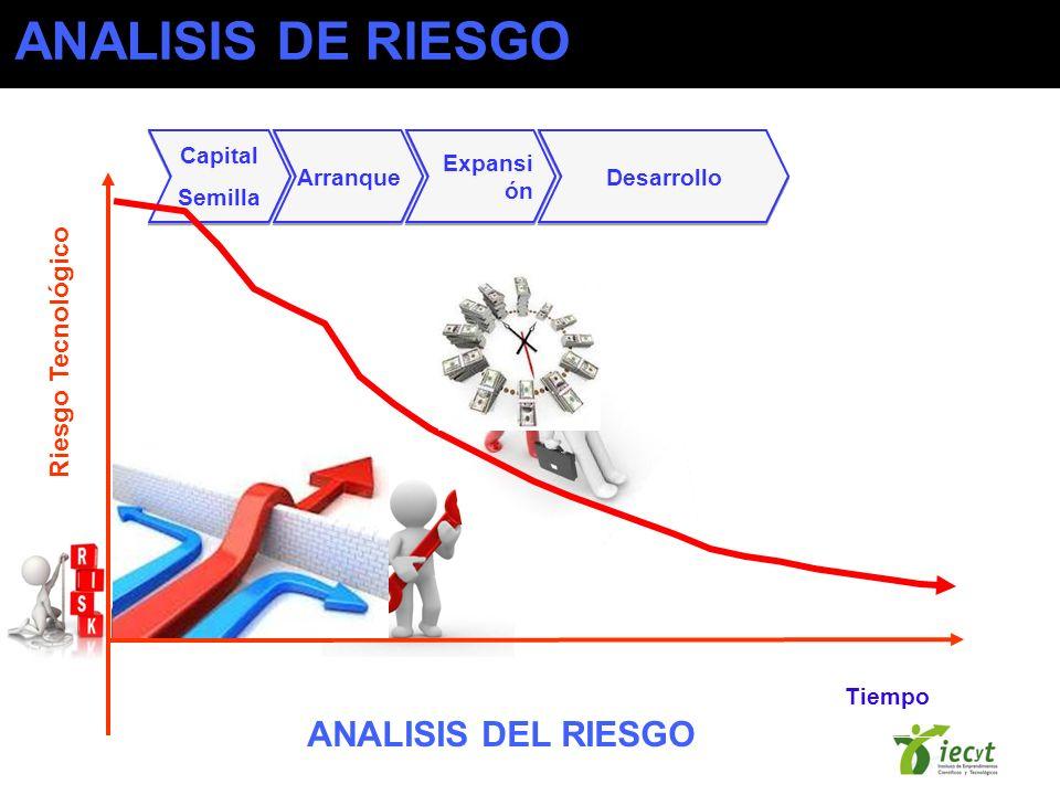 Capital Semilla Capital Semilla Arranque Expansi ón Desarrollo Tiempo ANALISIS DEL RIESGO ANALISIS DE RIESGO Riesgo Tecnológico