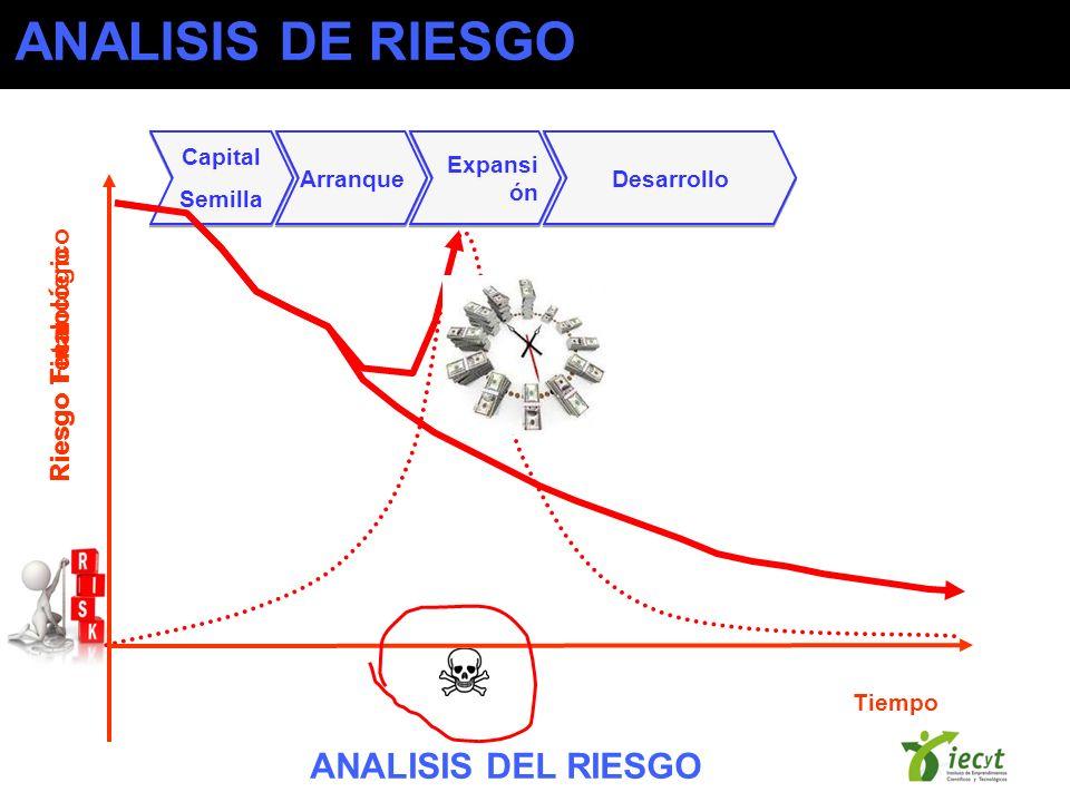 Tiempo Riesgo Financiero Riesgo Total Capital Semilla Capital Semilla Arranque Expansi ón Desarrollo ANALISIS DEL RIESGO ANALISIS DE RIESGO