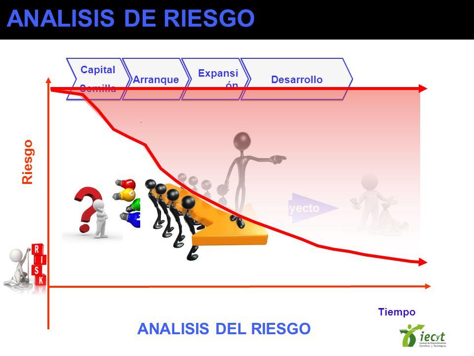 Gerenciamiento del Proyecto Capital Semilla Capital Semilla Arranque Expansi ón Desarrollo Tiempo Riesgo ANALISIS DEL RIESGO ANALISIS DE RIESGO
