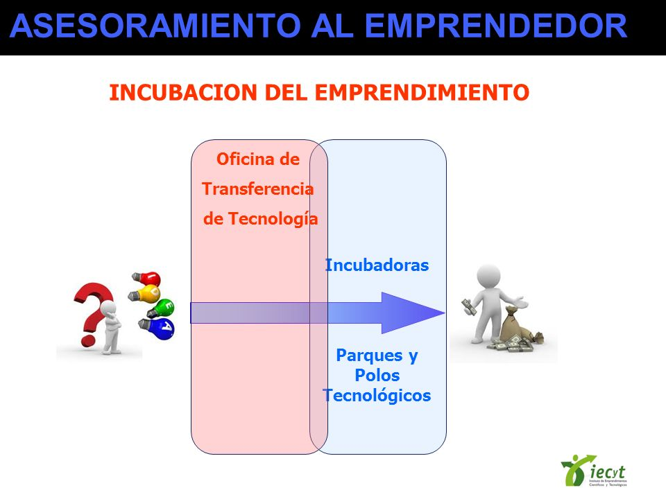 Incubadoras Parques y Polos Tecnológicos Oficina de Transferencia de Tecnología INCUBACION DEL EMPRENDIMIENTO ASESORAMIENTO AL EMPRENDEDOR