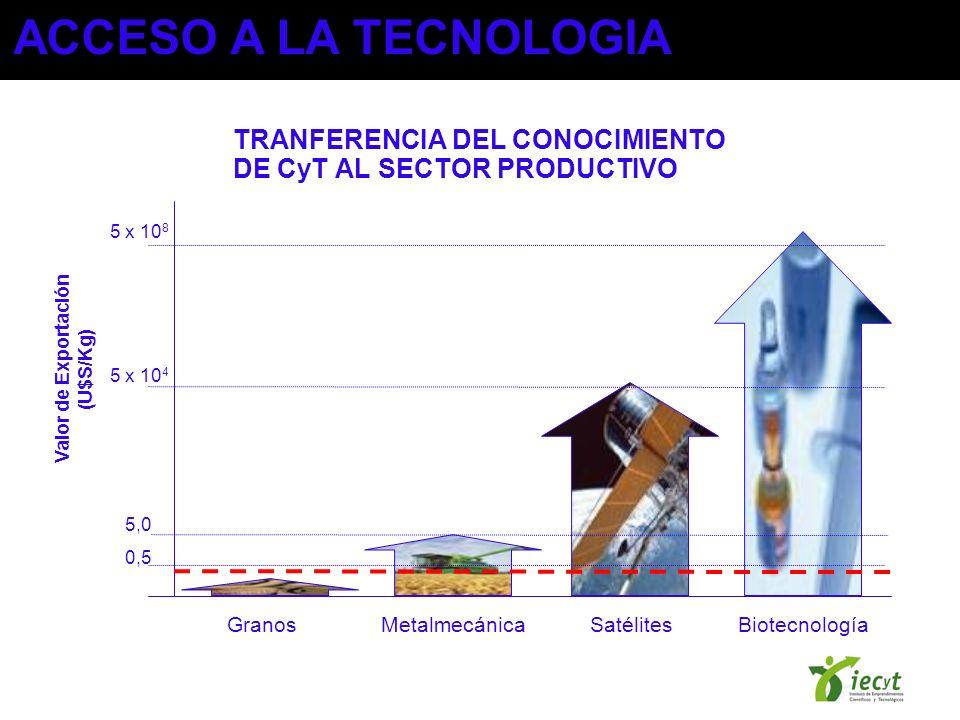 TRANFERENCIA DEL CONOCIMIENTO DE CyT AL SECTOR PRODUCTIVO 5 x 10 8 5 x 10 4 5,0 0,5 Granos Metalmecánica Satélites Biotecnología Valor de Exportación