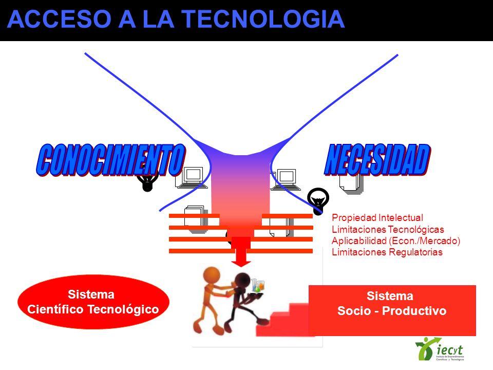 Sistema Socio - Productivo Sistema Científico Tecnológico Propiedad Intelectual Limitaciones Tecnológicas Aplicabilidad (Econ./Mercado) Limitaciones Regulatorias ACCESO A LA TECNOLOGIA
