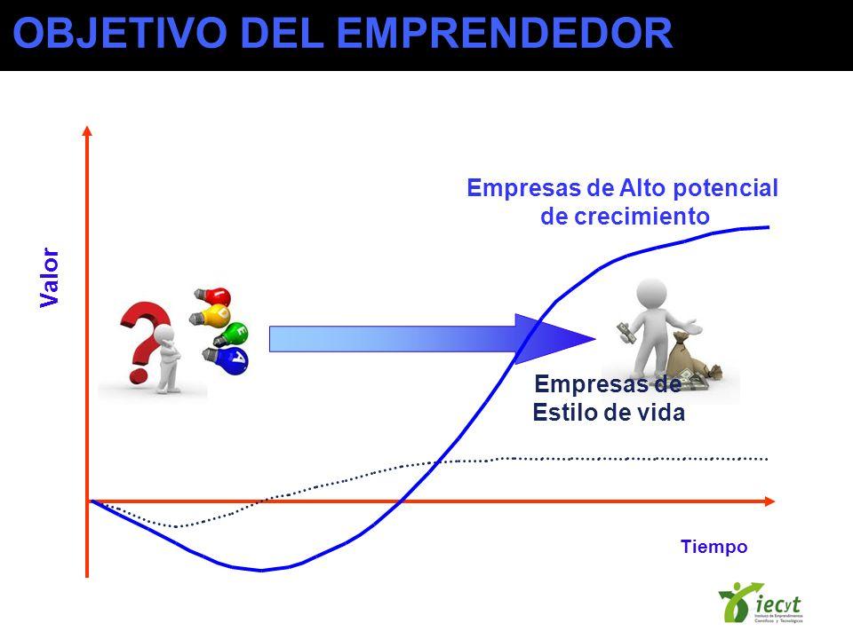 Empresas de Estilo de vida Empresas de Alto potencial de crecimiento Tiempo Valor OBJETIVO DEL EMPRENDEDOR