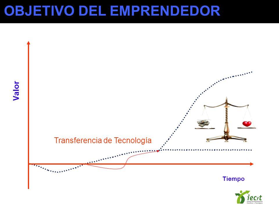 Transferencia de Tecnología Tiempo Valor OBJETIVO DEL EMPRENDEDOR