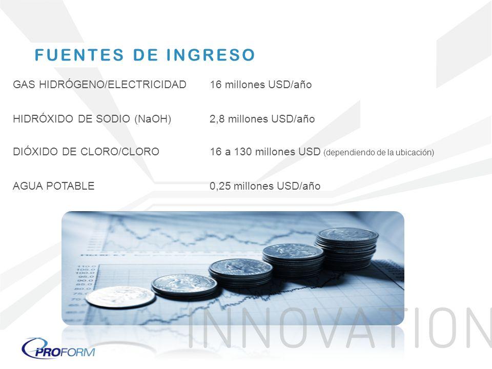 GAS HIDRÓGENO/ELECTRICIDAD16 millones USD/año HIDRÓXIDO DE SODIO (NaOH)2,8 millones USD/año DIÓXIDO DE CLORO/CLORO 16 a 130 millones USD (dependiendo